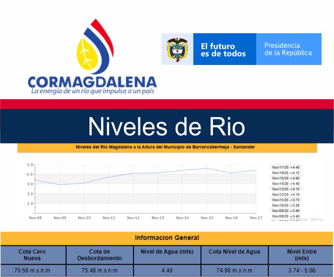 Cormagdalena, Niveles del Rio - Naviera Rio Grande
